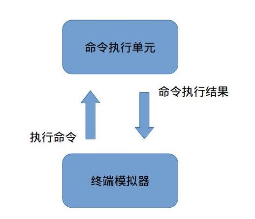 SSH通信过程示例1