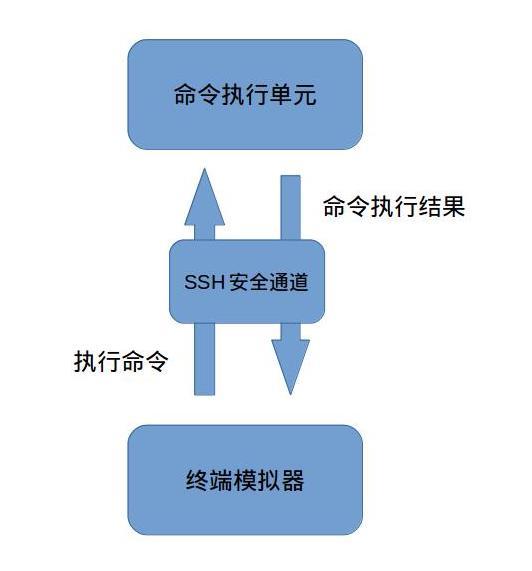 SSH通信过程示例2