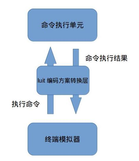 SSH通信过程示例3
