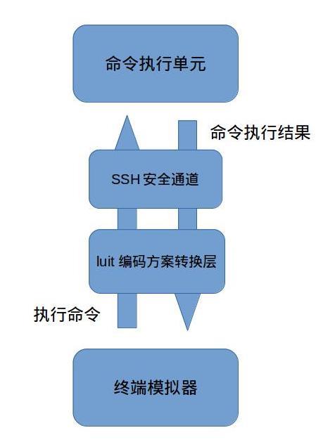 SSH通信过程示例4