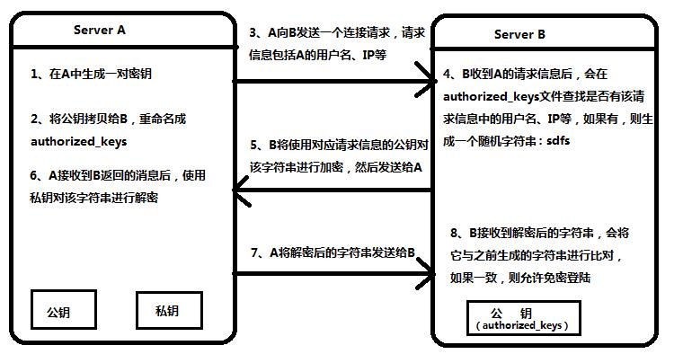 SSH免密登录过程.png